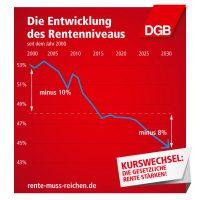 """Kurvengrafik auf rotem Hintergrund mit dem Titel """"Die Entwicklung des Rentenniveaus seit dem Jahr 2000""""; von 2000 bis 2015 sinkt das Rentenniveau über 10%, bis 2013 sinkt es um weitere 8%; Bild kann geteilt werden"""
