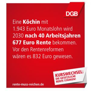 """Rote Fläche mit Text """"Eine Köchin mit 1.943 Euro Monatslohn wird 2030 nach 40 Abrietsjahren 677 Euro Rente bekommen. Vor den Rentenreformen wären es 832 Euro gewesen.""""; DGB-Logo; Kampagnenlogo """"Kurswechsel: Die gesetzliche Rente stärken!""""; rente-muss-reichen.de; Motiv kann geteilt werden"""