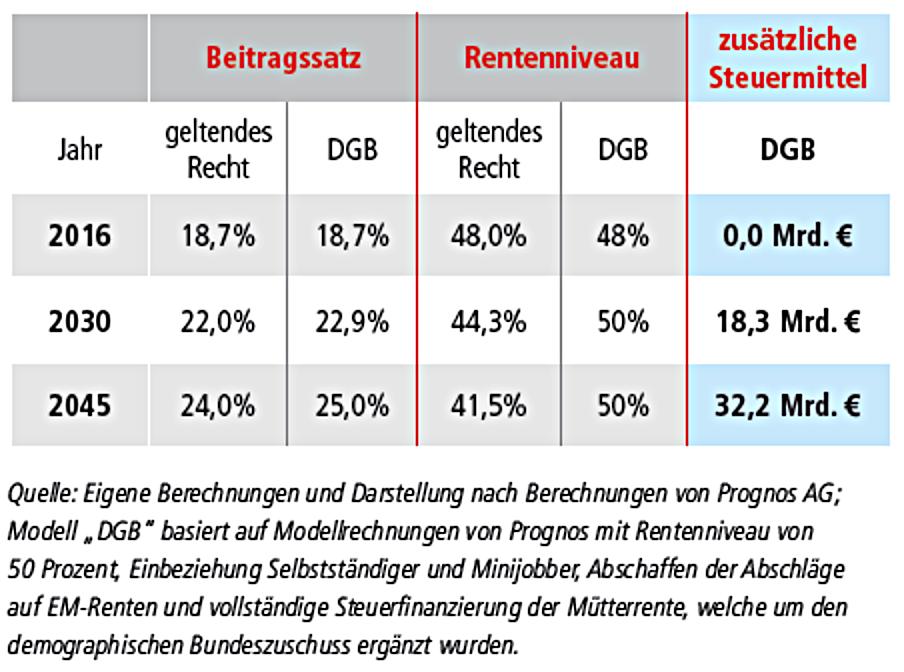 Tabelle, die das DGB-Renten-Modell mit aktuell geltendem Recht vergleicht; DGB-Modell: stabiles Rentenniveau, trotzdem kaum höhere Rentenbeiträge als nach geltendem Recht