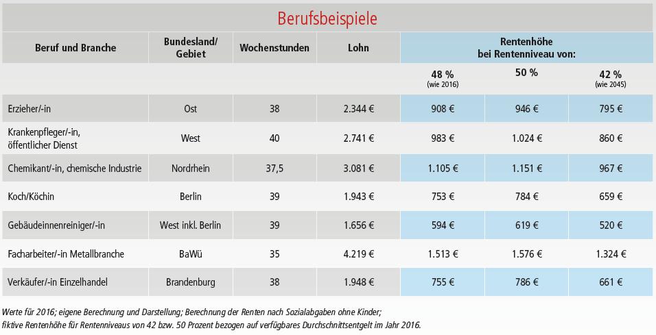 Tabelle, die zeigt, wieviel weniger Rente bestimmte Berufsgruppen bei einem weiter sinkenden Rentenniveau bekommen